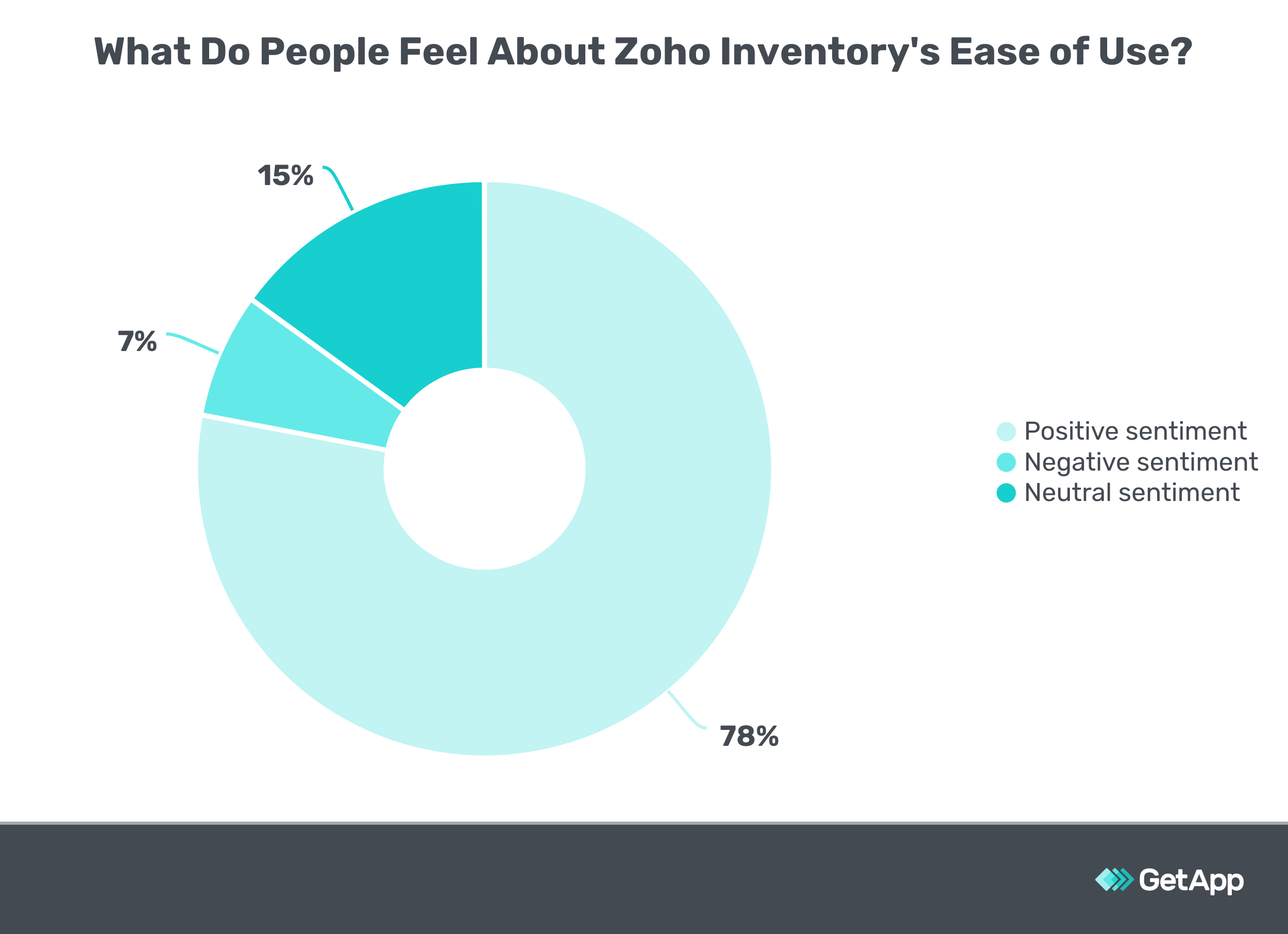 What Do People Feel About Zoho Inventory's Ease of Use