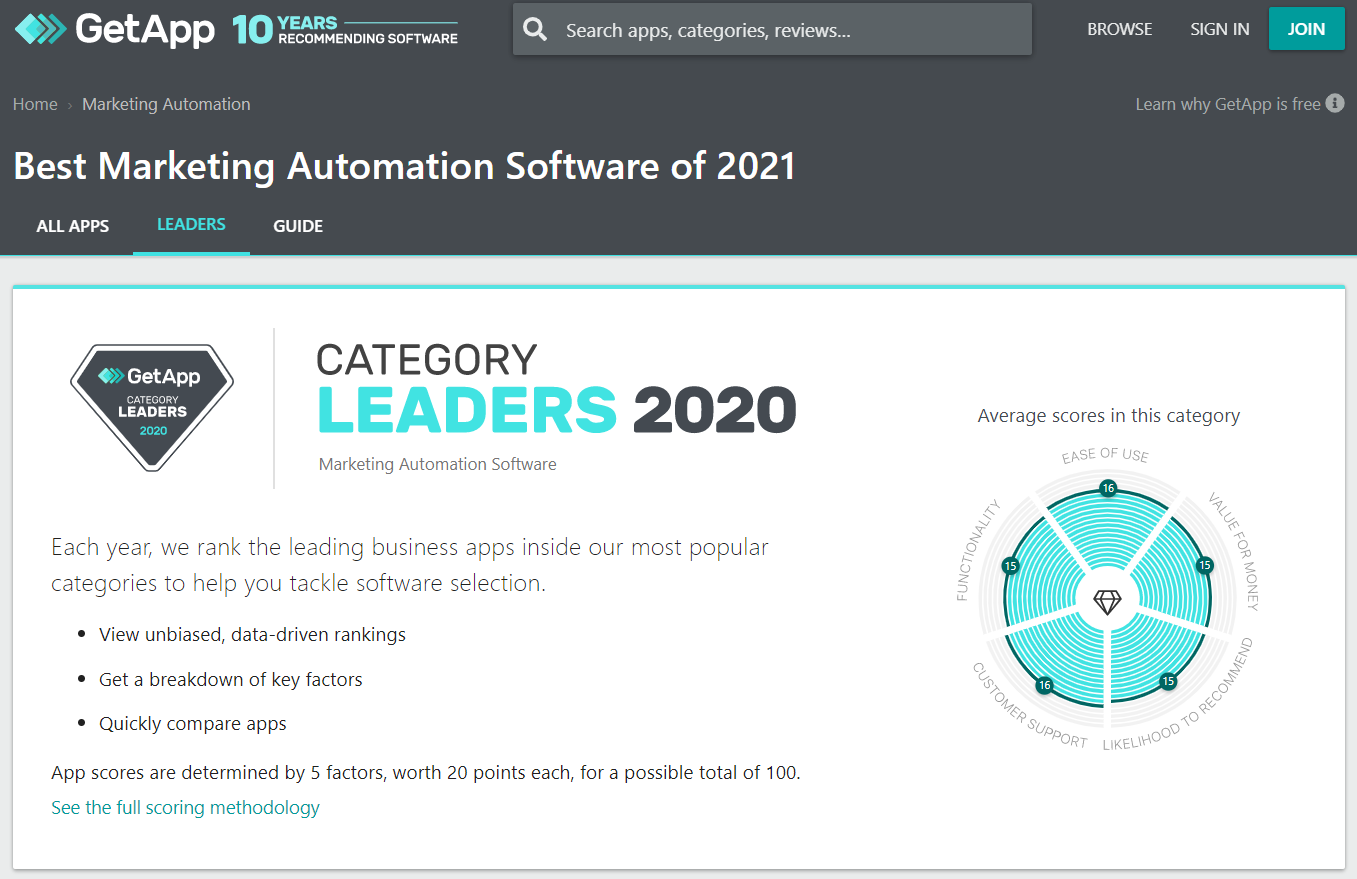 GetApp's Category Leaders for Marketing Automation