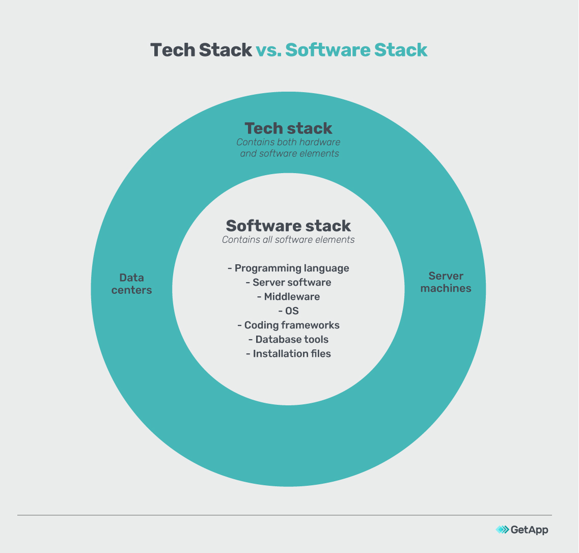 Tech stack vs. software stack
