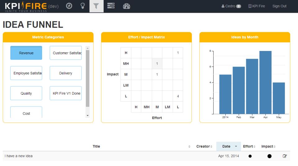 Create metrics in the idea funnel in KPI Fire