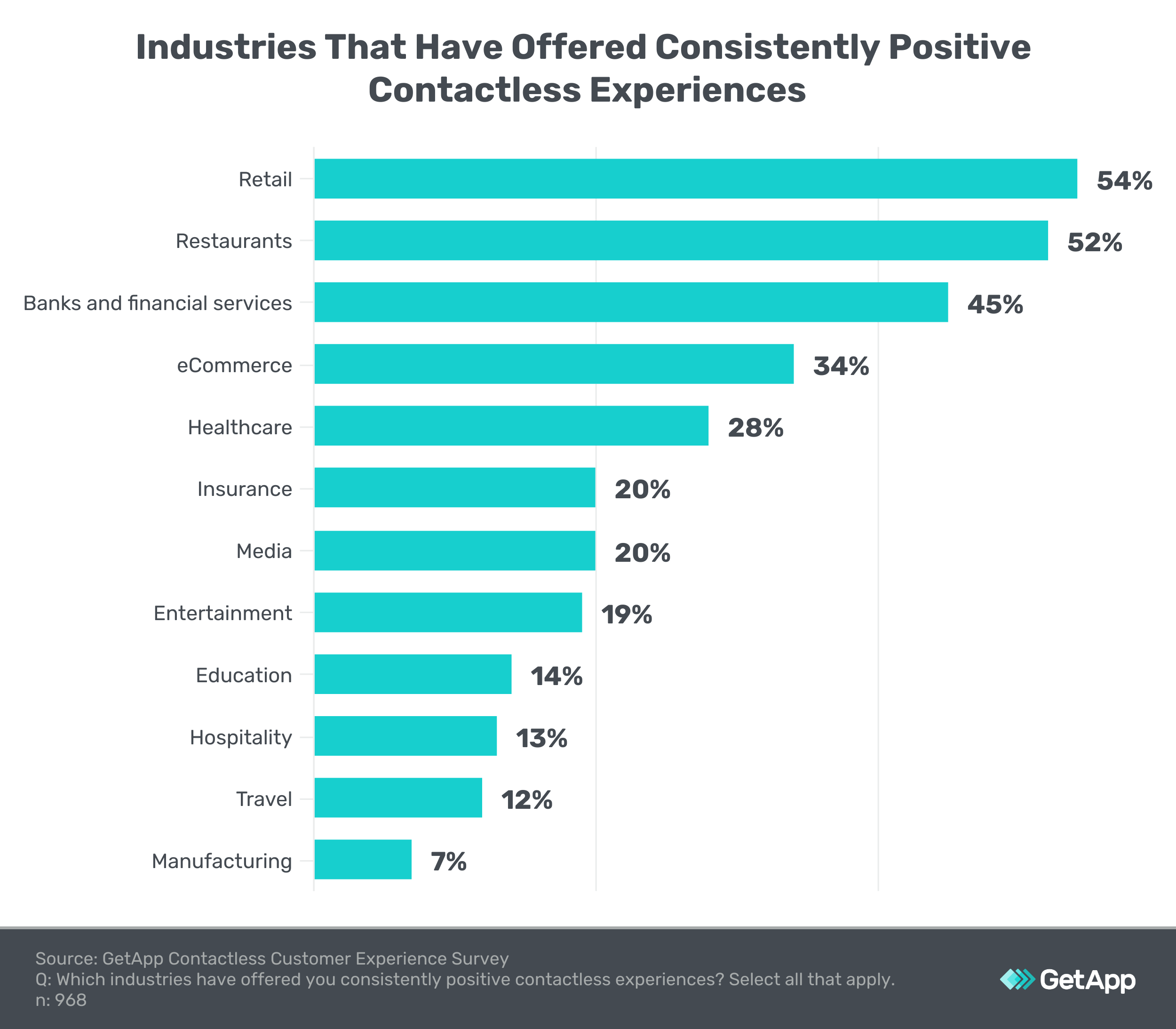 bar chart showing which industries offer quality contactless experiences
