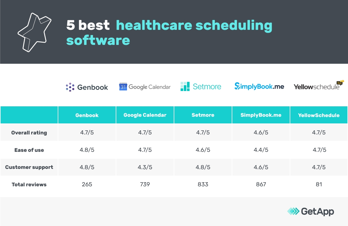 5 best healthcare scheduling software