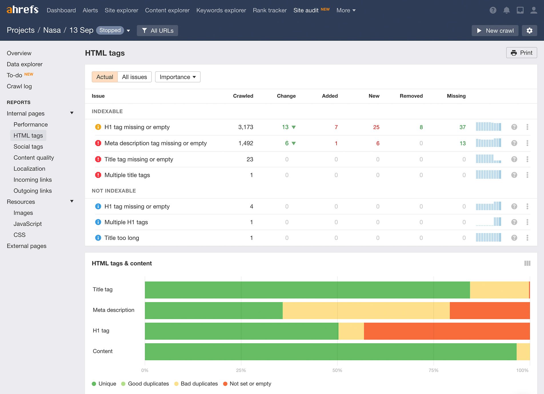 Results of a site audit in Ahrefs