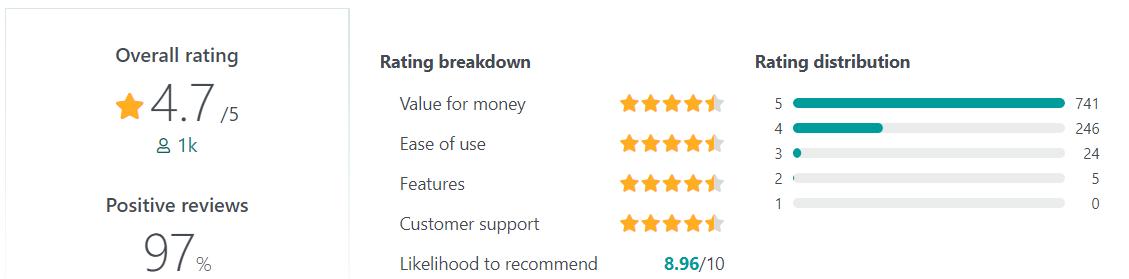 LiveAgent user reviews
