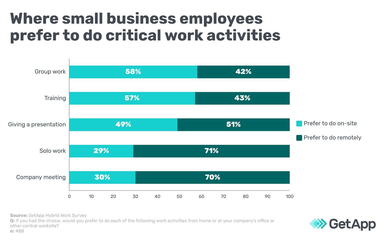 Where small business employees prefer to do critical work activities