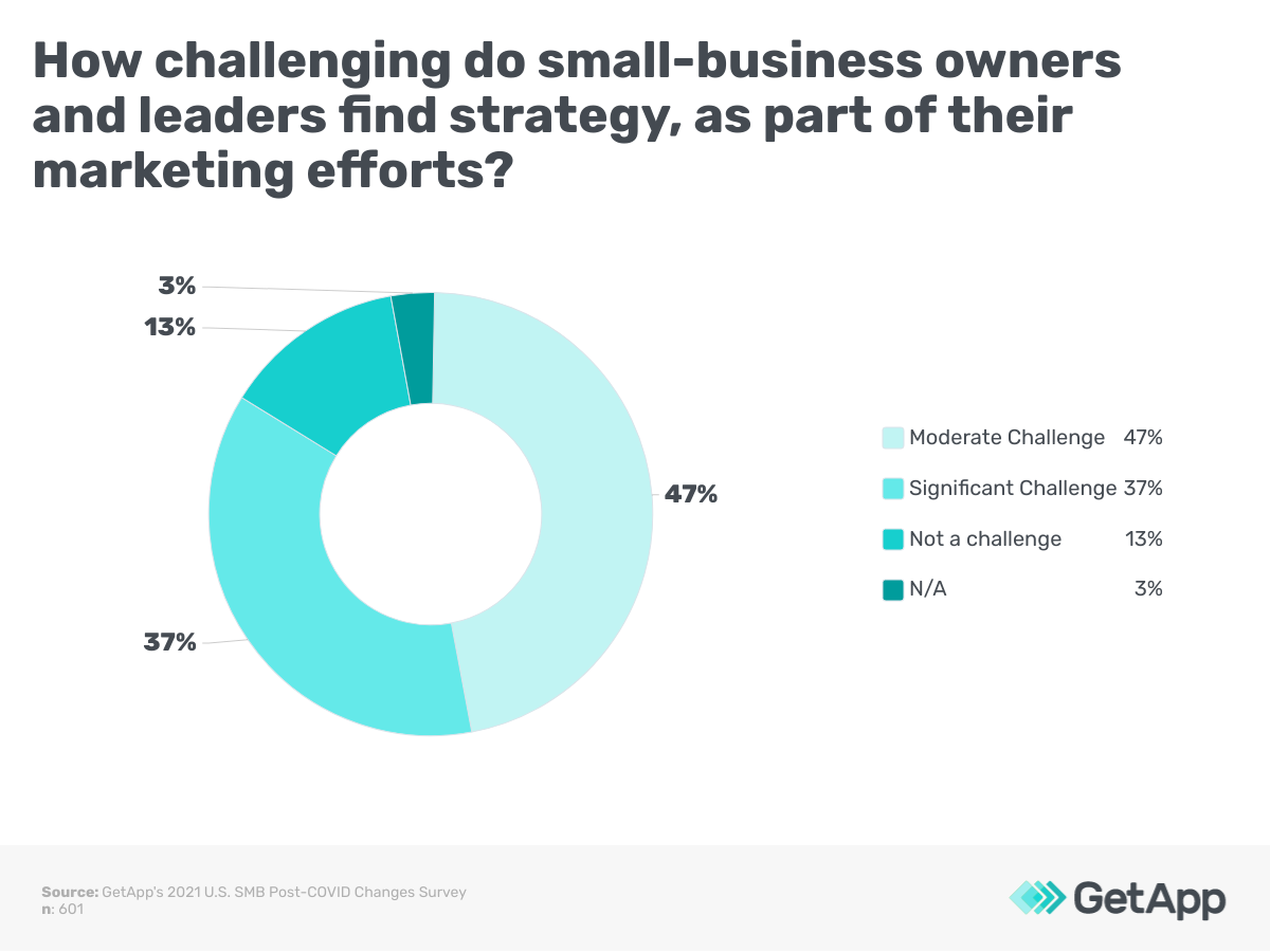 How challenging do small-business owners and leaders find strategy, as part of their marketing efforts?
