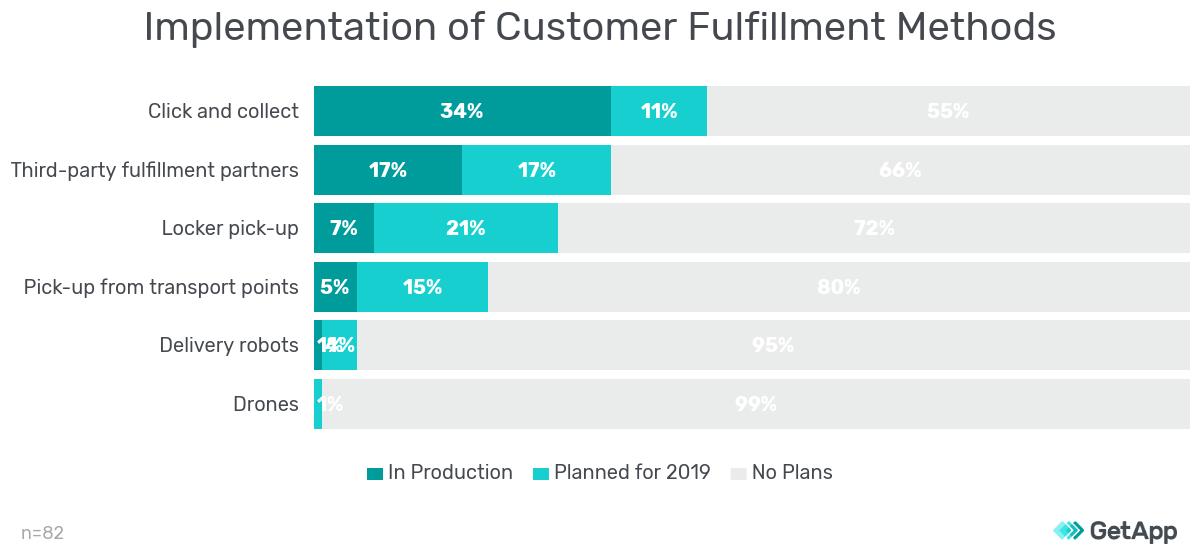 Implementation of Customer Fulfillment Methods survey results