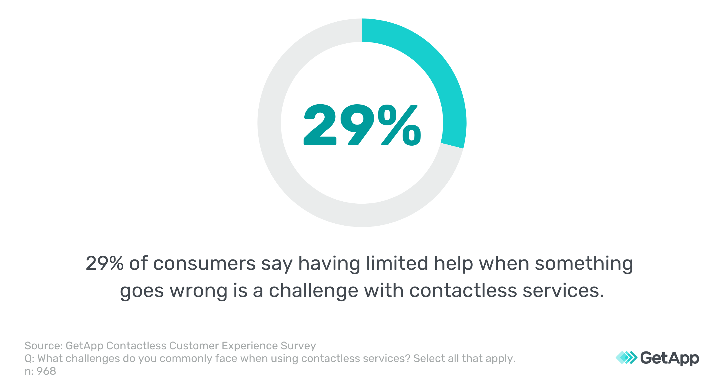 graphic states that 29 percent of consumers say that limited options for help is a challenge of contactless services
