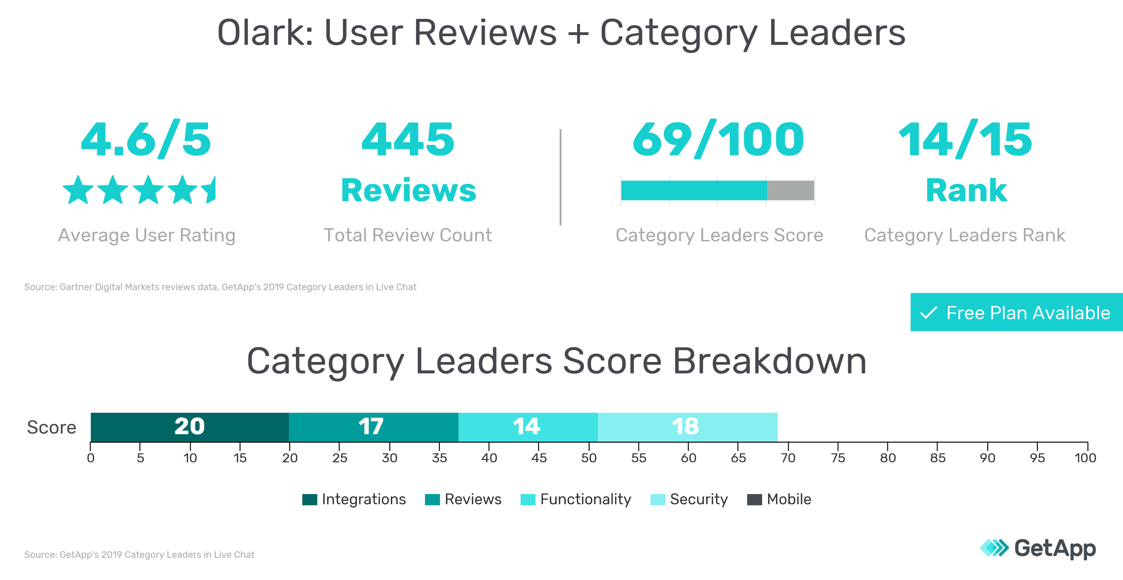 User reviews information and 2019 Category Leaders scores for Olark graphic