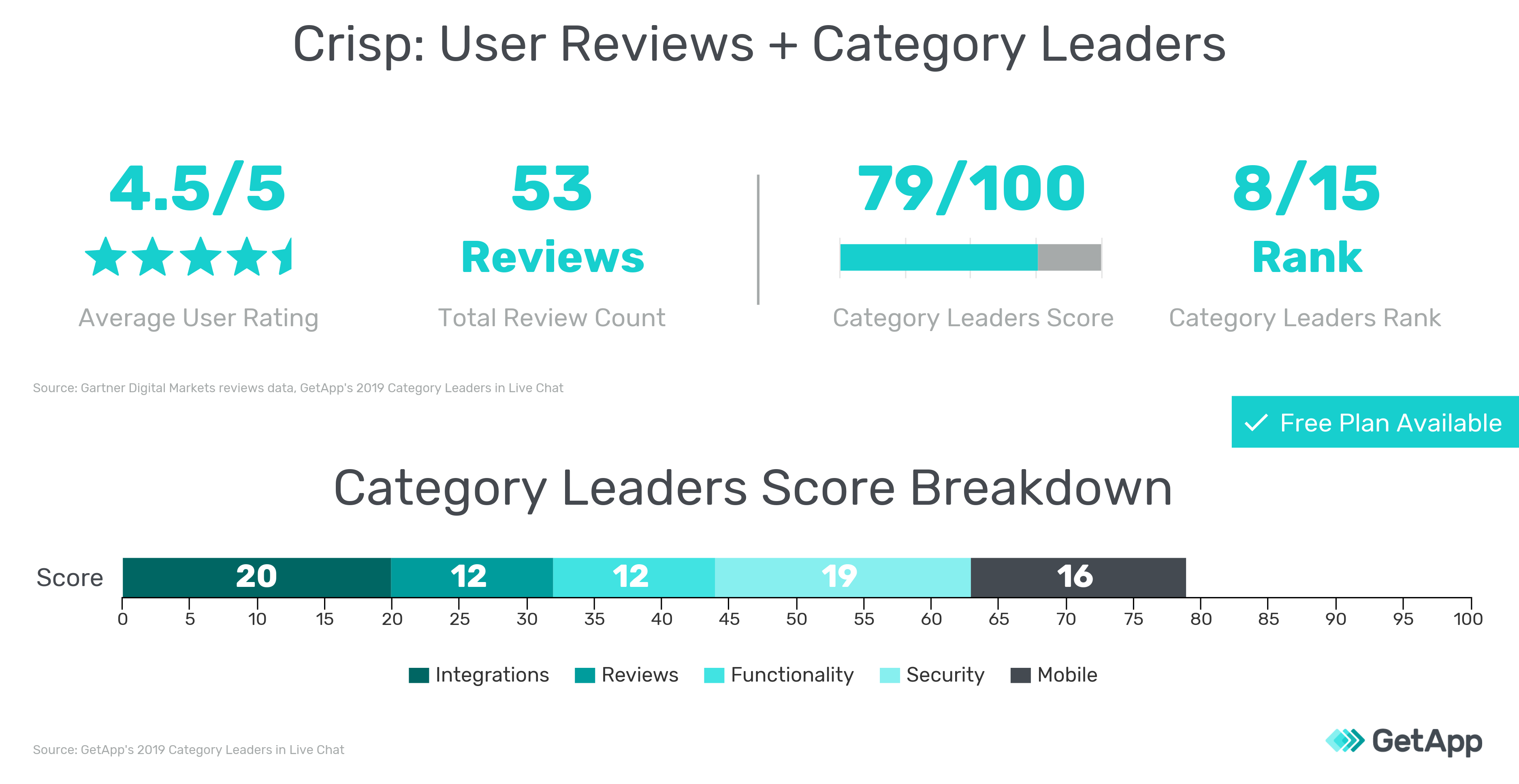 User reviews information and 2019 Category Leaders scores for Crisp graphic