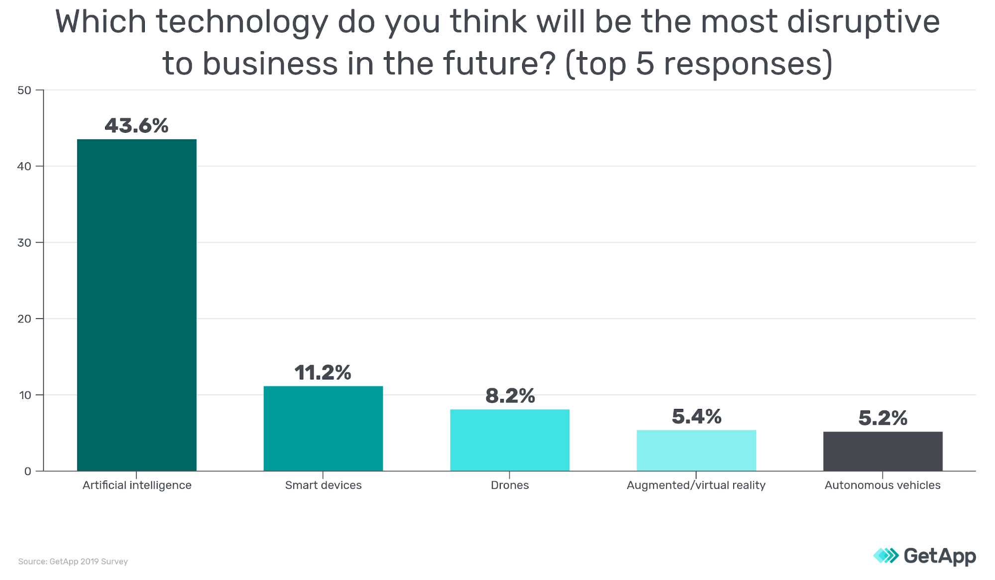 Survey showing which technology respondents think will be most disruptive to business in the future