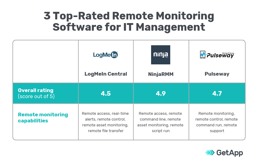 Three top rated remote software options for IT management chart