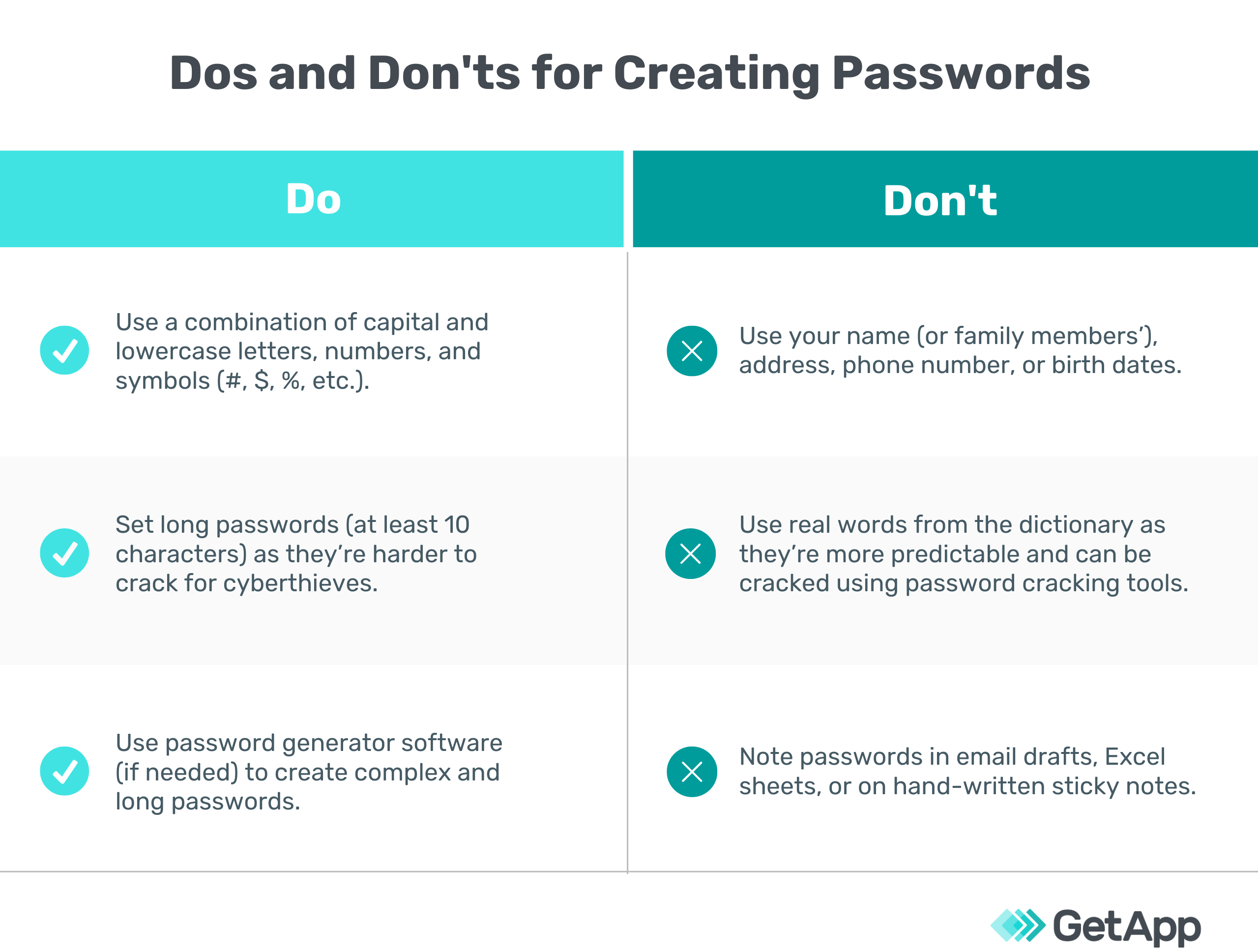 Dos and Don'ts for creating passwords