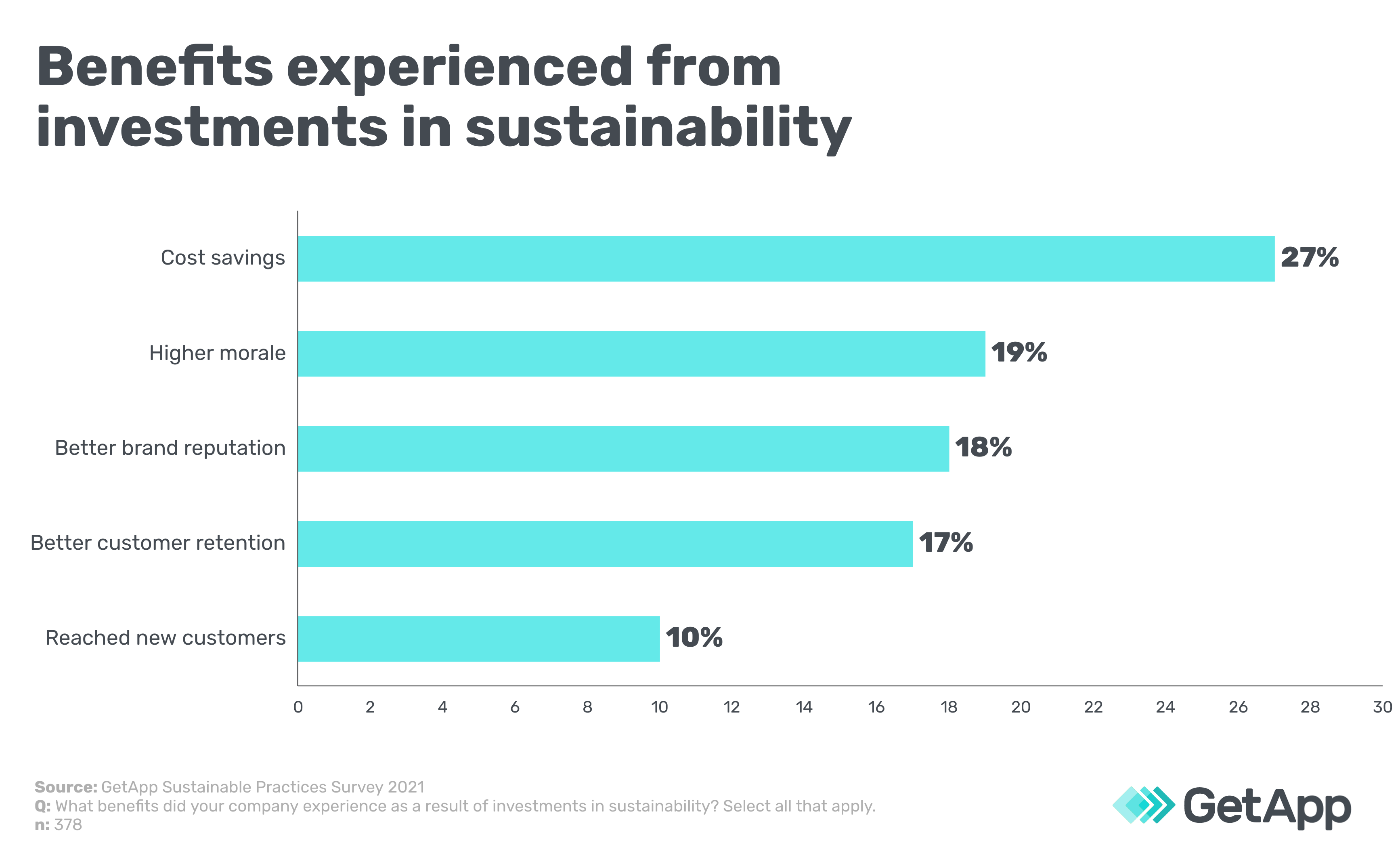 Benefits experienced from investments in sustainability