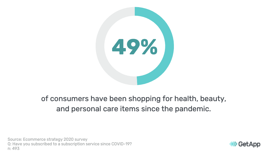 49% of consumers have shopped for personal care items since the start of the pandemic