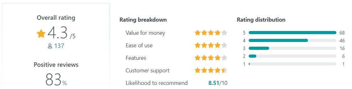 SentricHR User Reviews