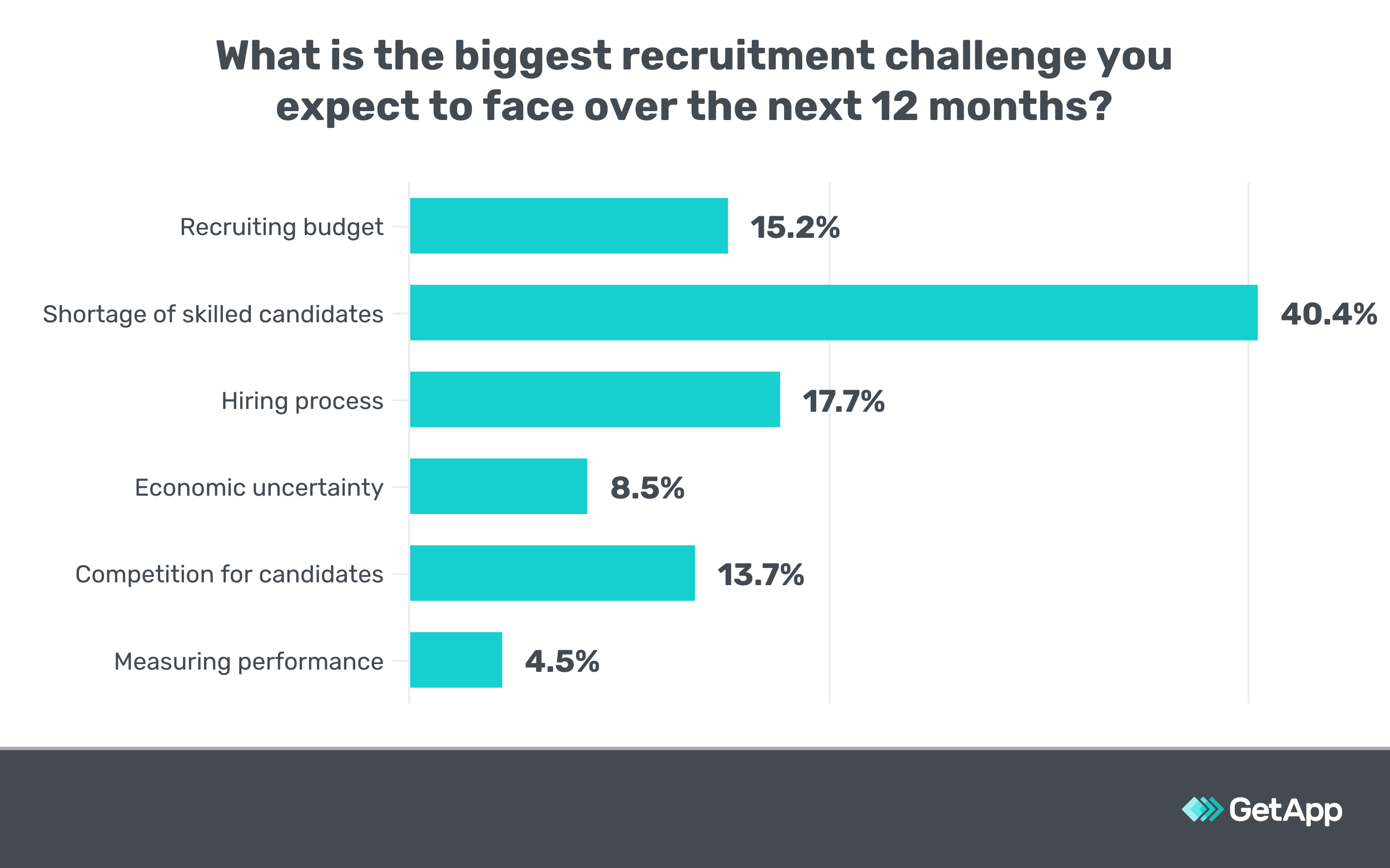 Chart showing survey data on biggest recruitment challenges.