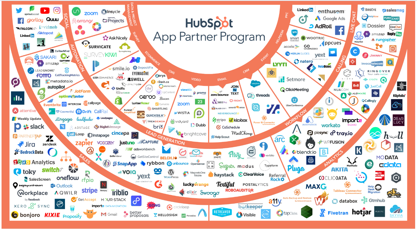 Integrations offered by HubSpot Marketing