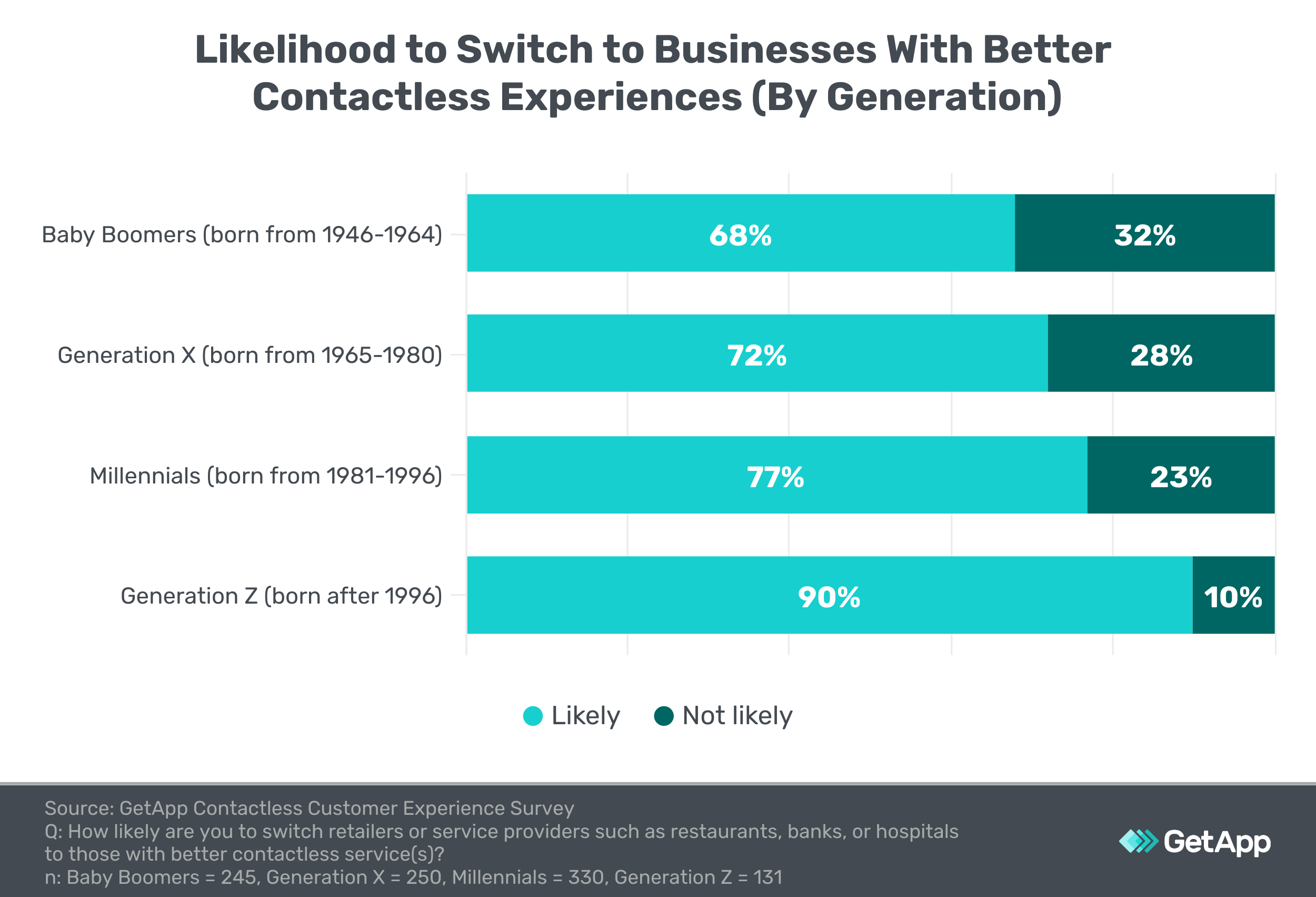 bar graph showing the likelihood of switching businesses to one with better contactless experiences, by generation