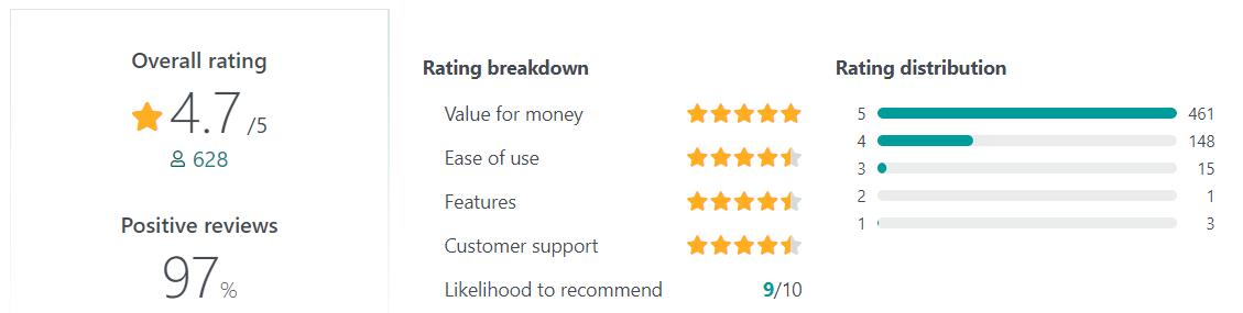 ContentStudio User Reviews