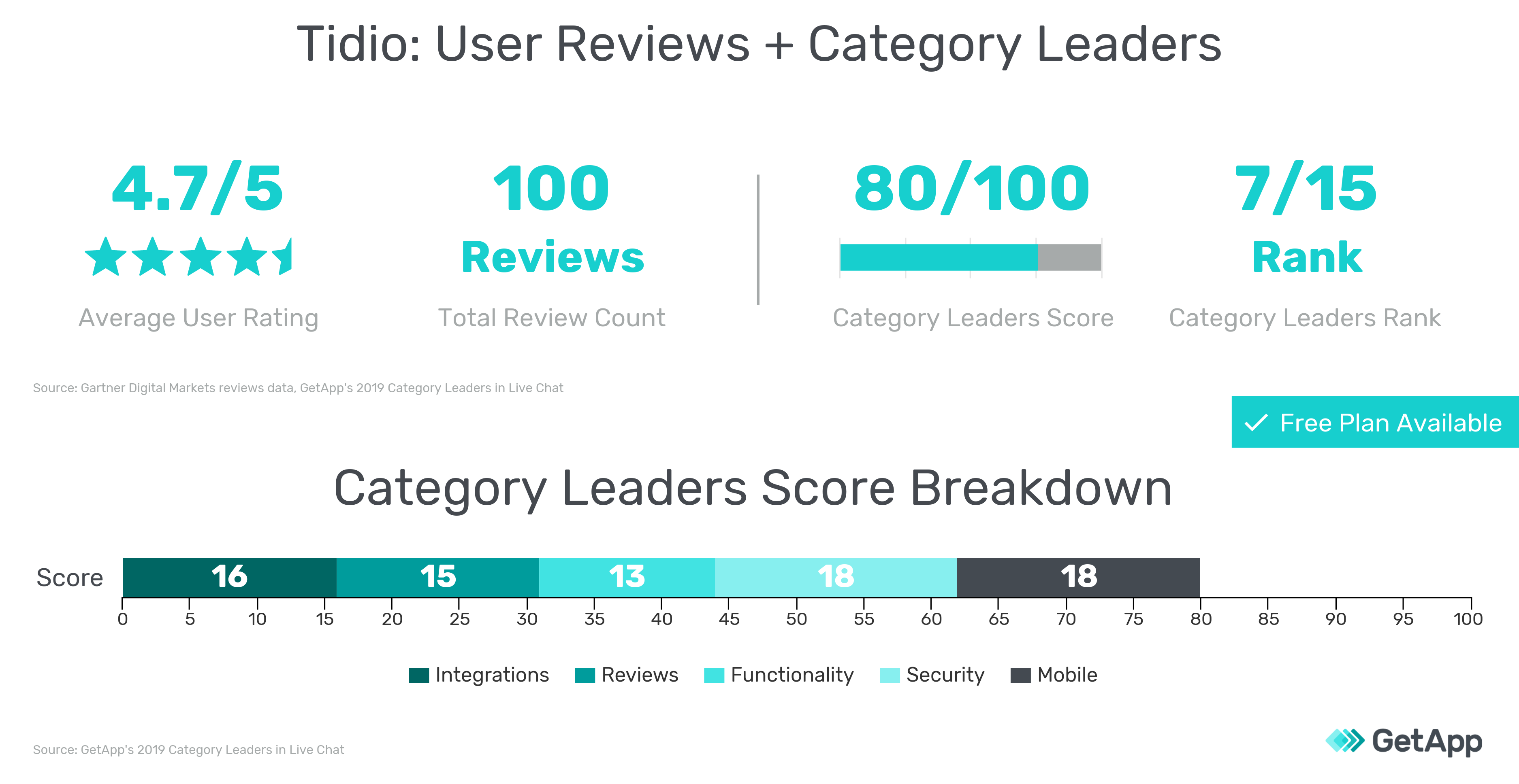 User reviews information and 2019 Category Leaders scores for Tidio graphic