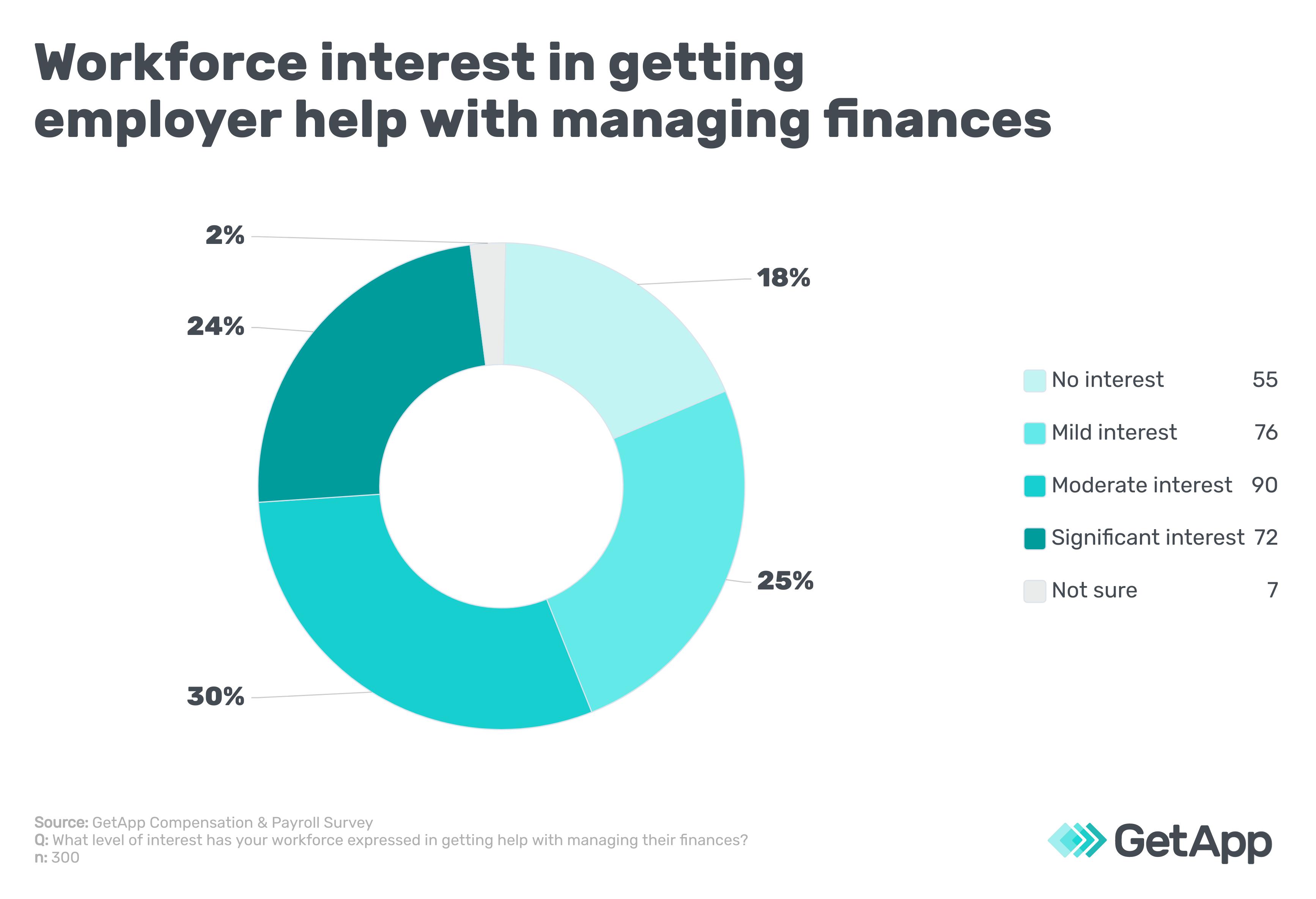 Workforce interest in getting employer help with managing finances