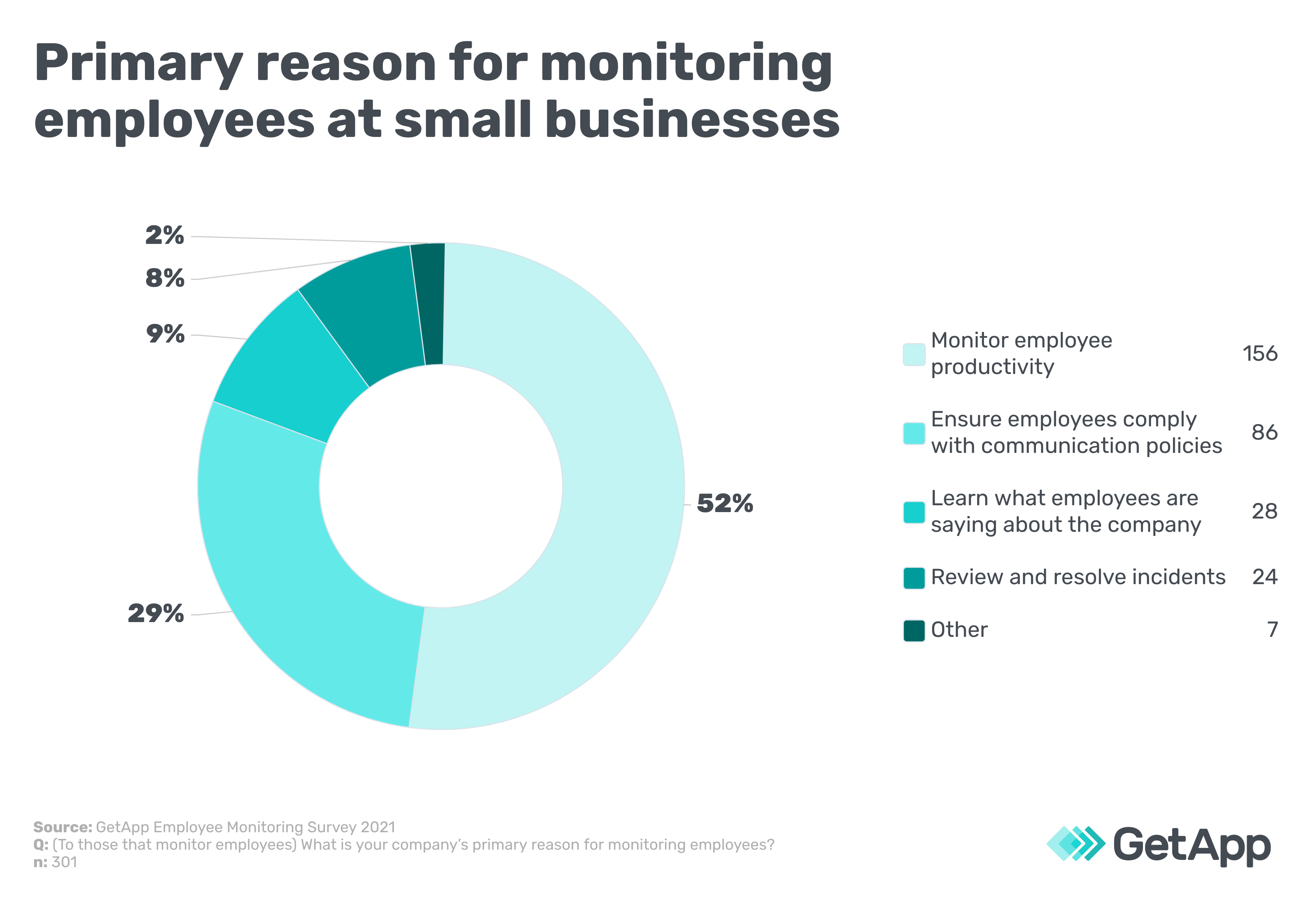 Primary reason for monitoring employees at small businesses