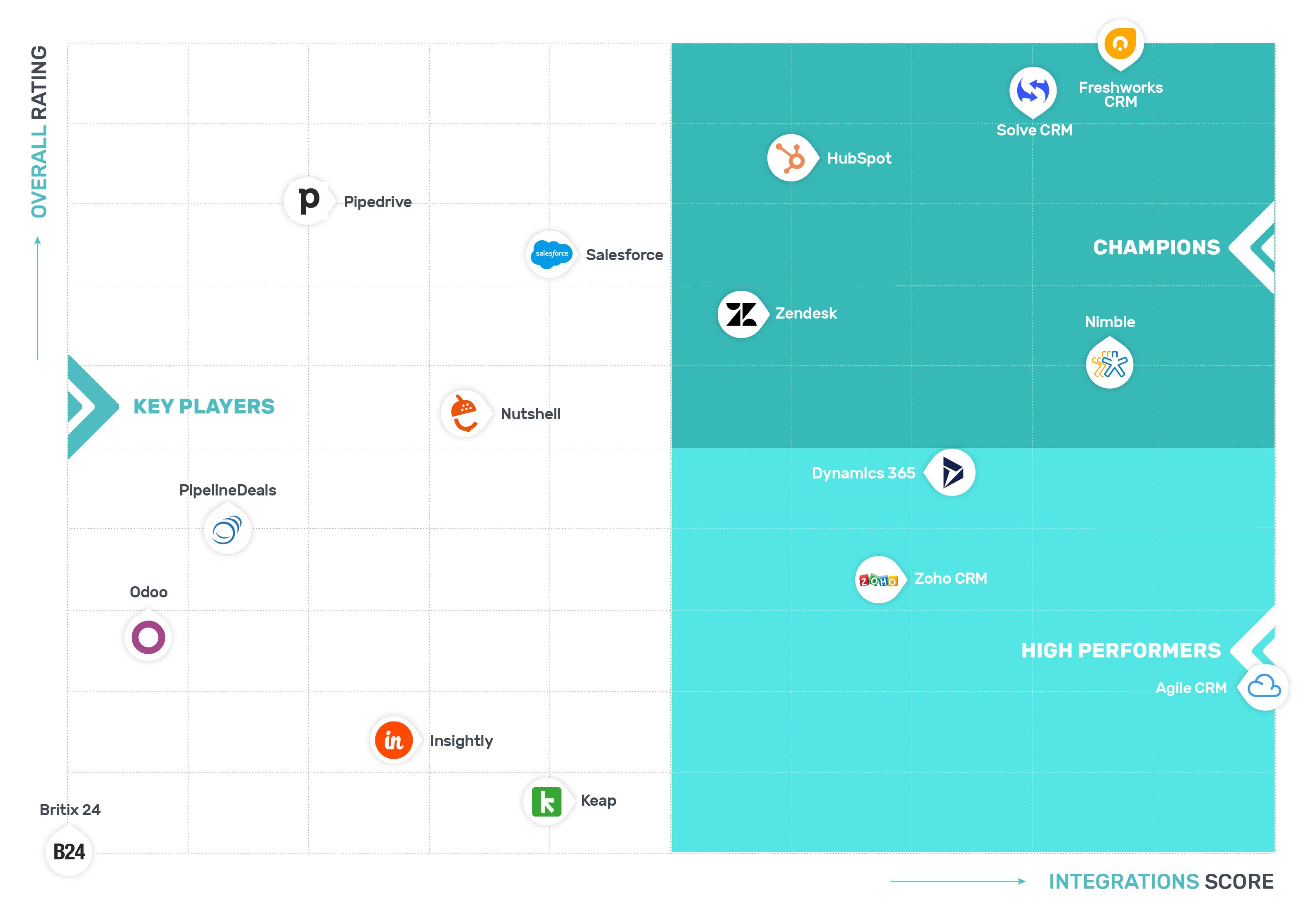 GetApp's Integration Leaders in CRM Grid
