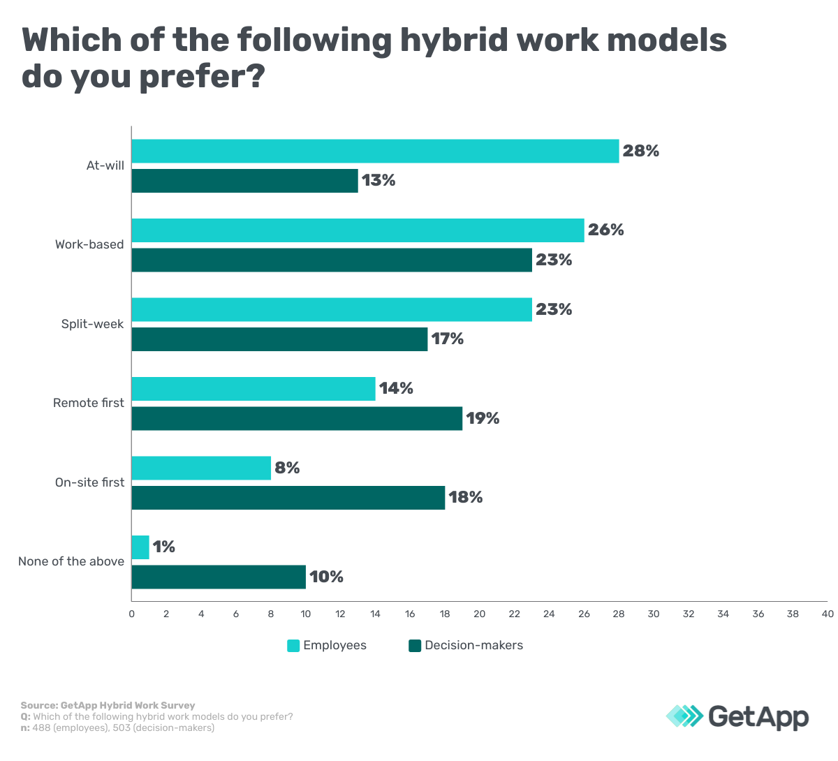 Which of the follow hybrid work models do you prefer?