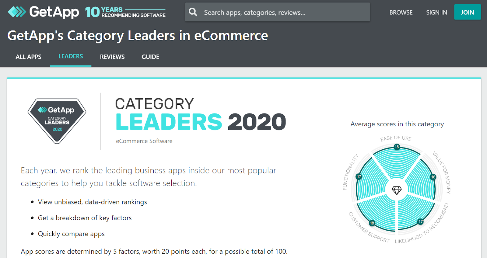 GetApp's eCommerce Category Leaders