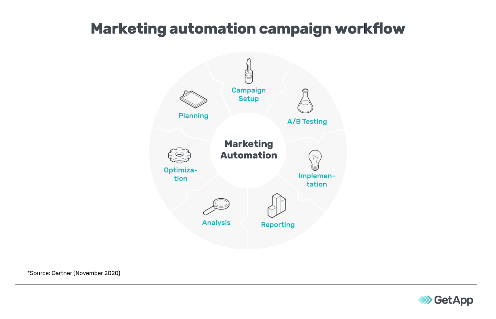 Example of a marketing automation campaign workflow