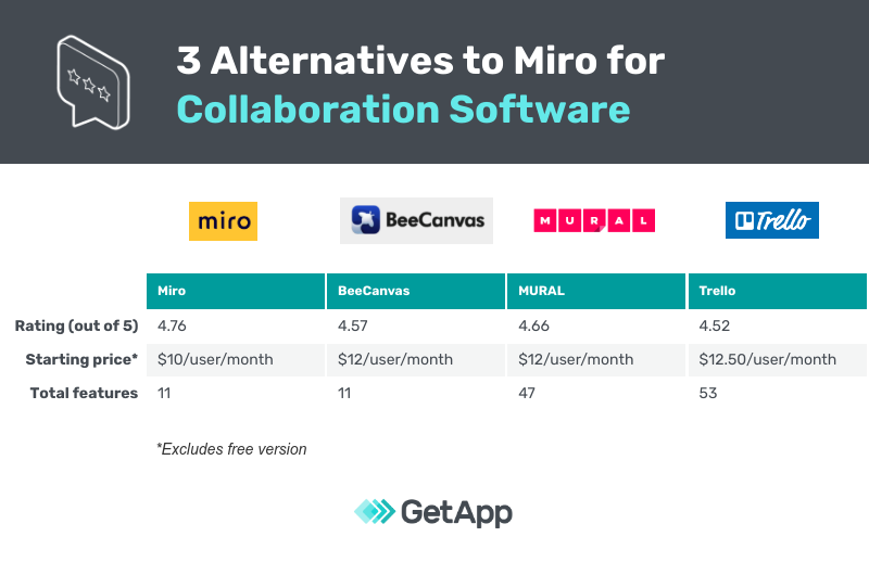a side by side comparison of features of Miro, Trello, BeeCanvas and MURAL collaboration softare