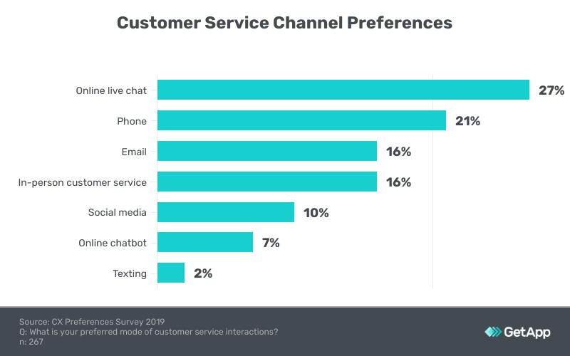 Customer service channel preferences graph