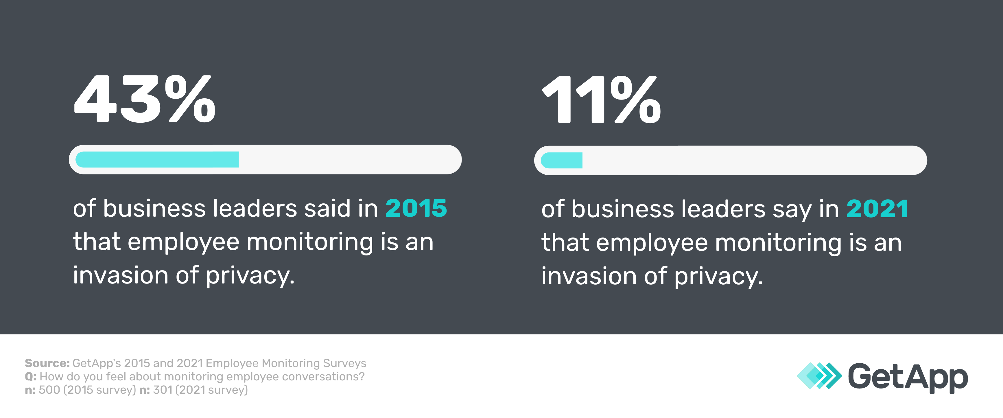 Percentage of business leaders who believe employee monitoring is an invasion of privacy in 2015 vs. 2021