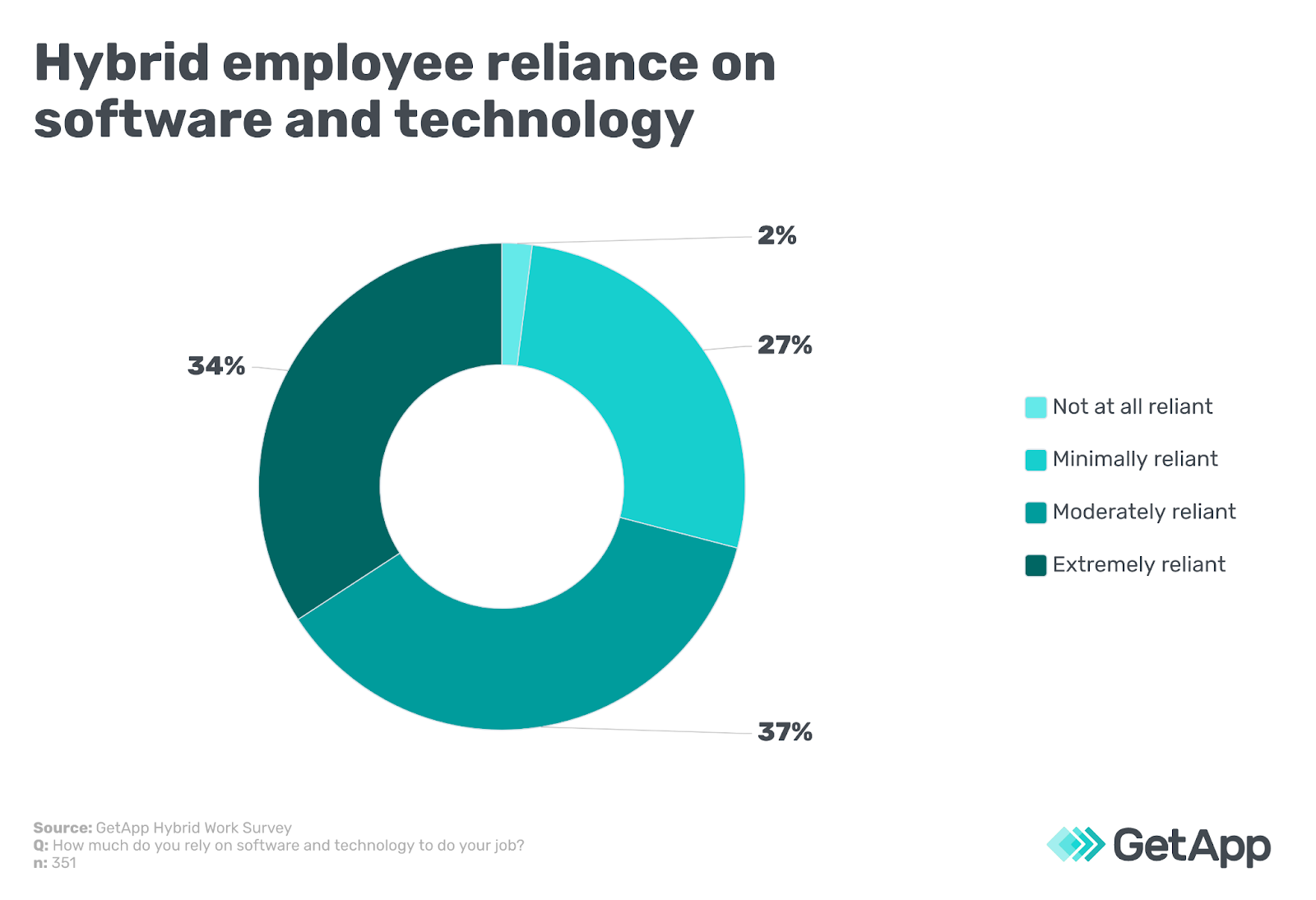 Hybrid employee reliance on software and technology