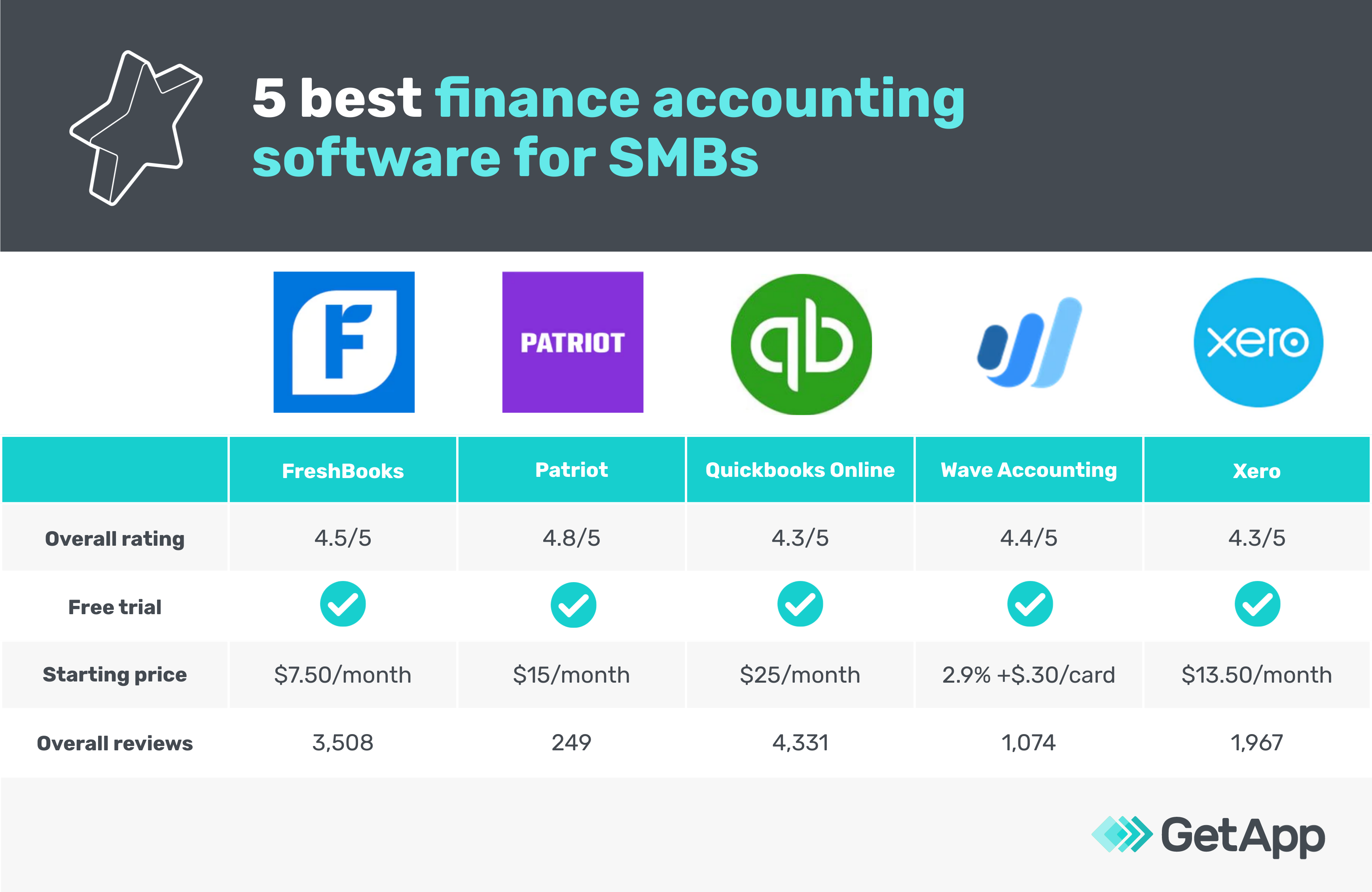 5 Best Finance Accounting Software for SMBs