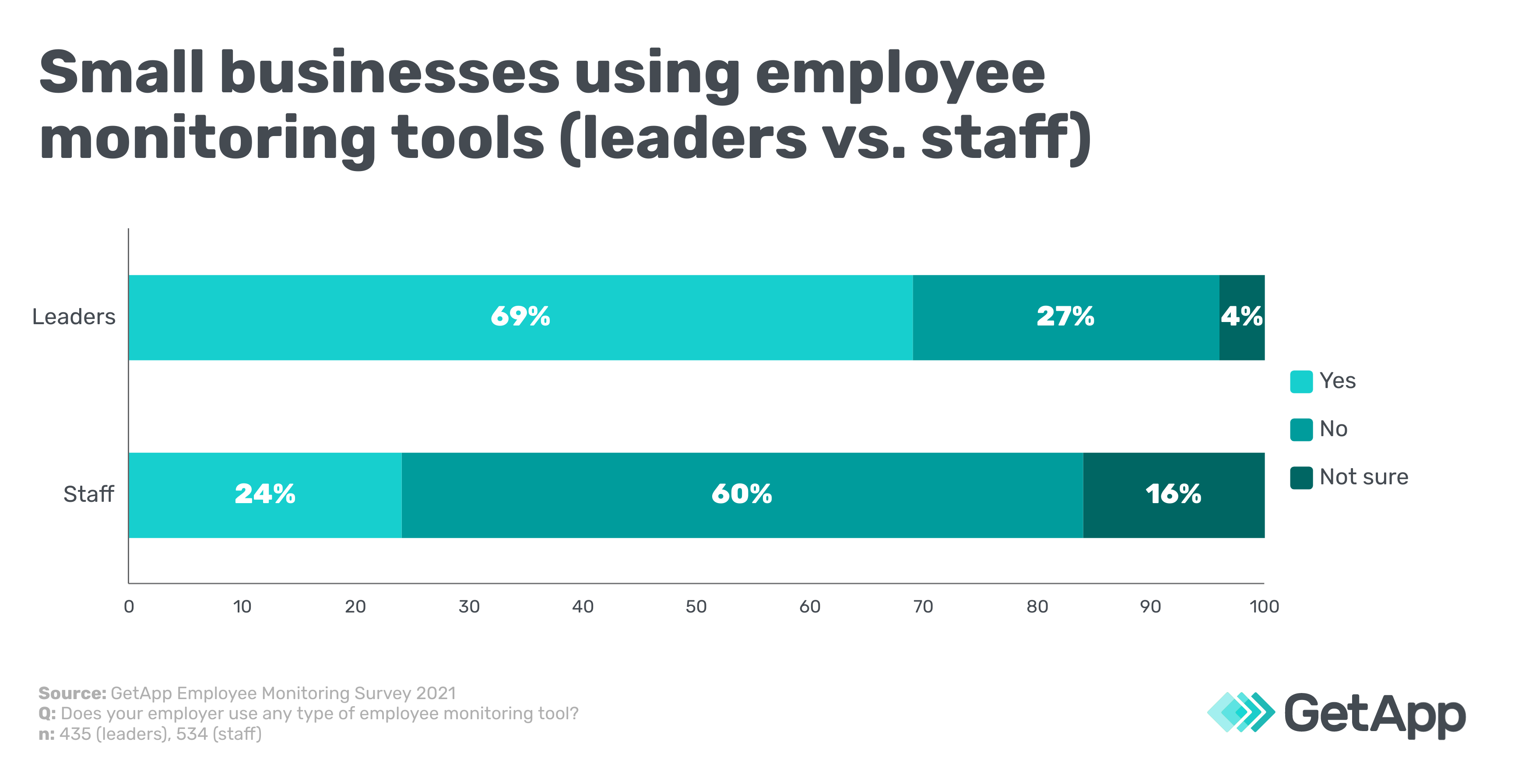 Small businesses using employee monitoring tools (leaders vs. staff)