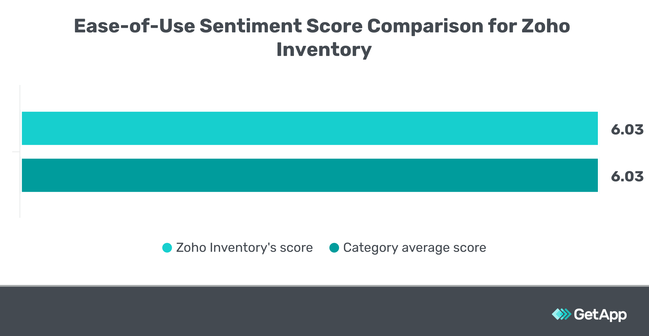 Ease of Use Sentiment Score Comparison for Zoho Inventory