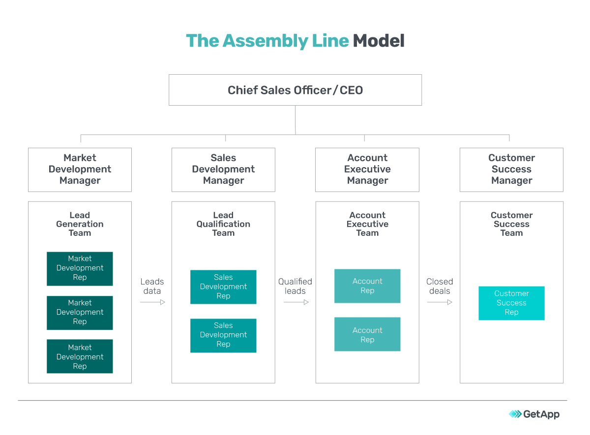 assembly line sales structure