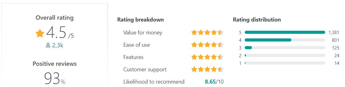 Freshdesk user reviews