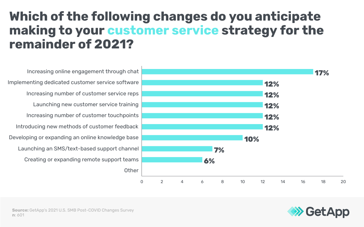 Which of the following changes do you anticipate making to your customer service strategy for the remainder of 2021?