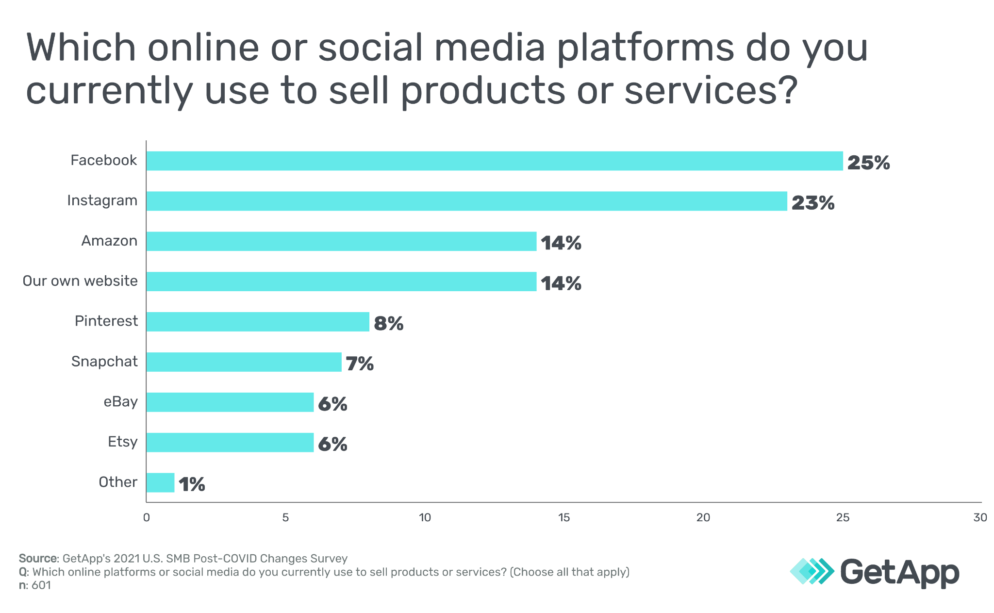 online or social media platforms used for selling products and services
