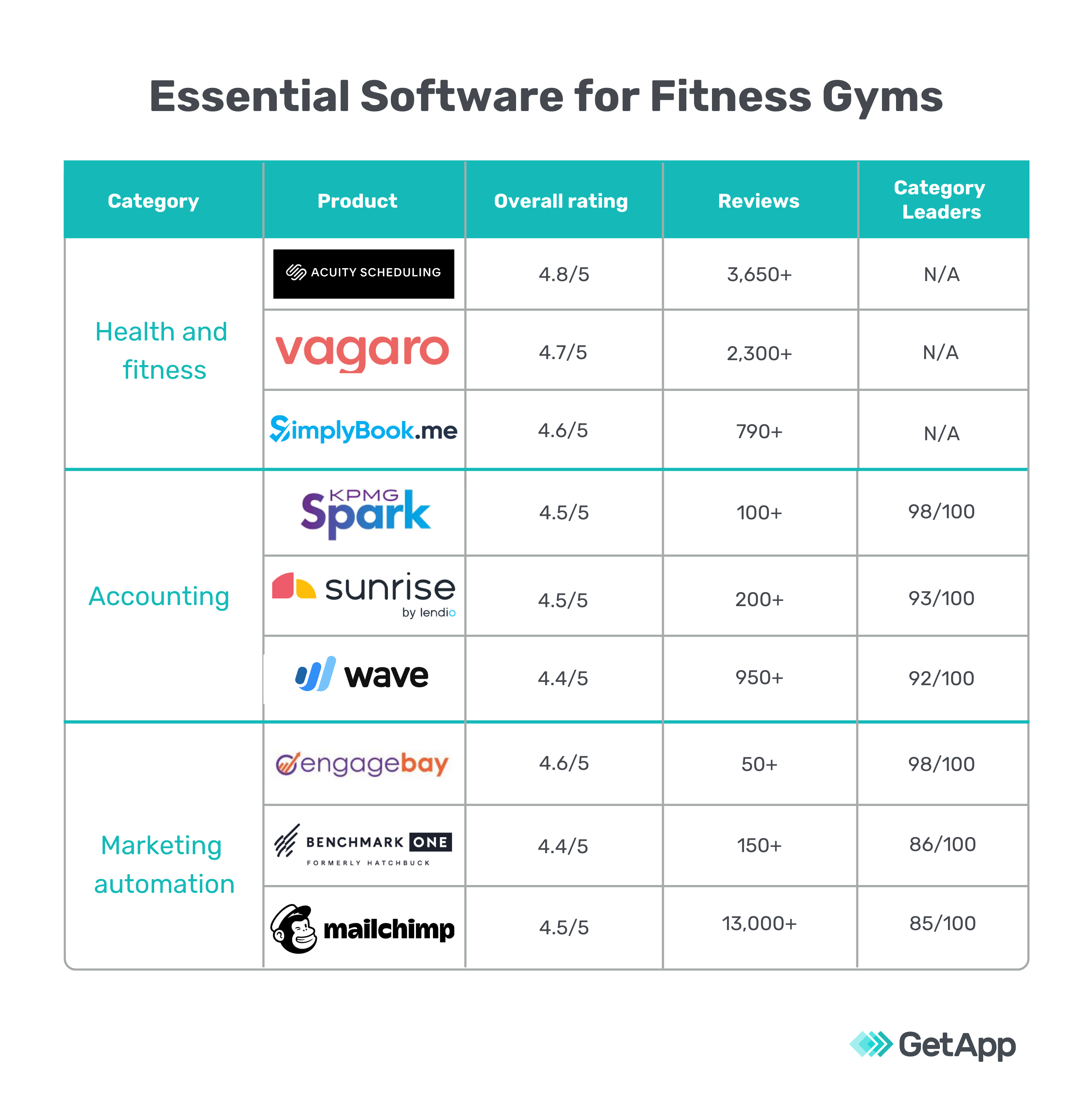 graph comparing essential software for fitness gyms