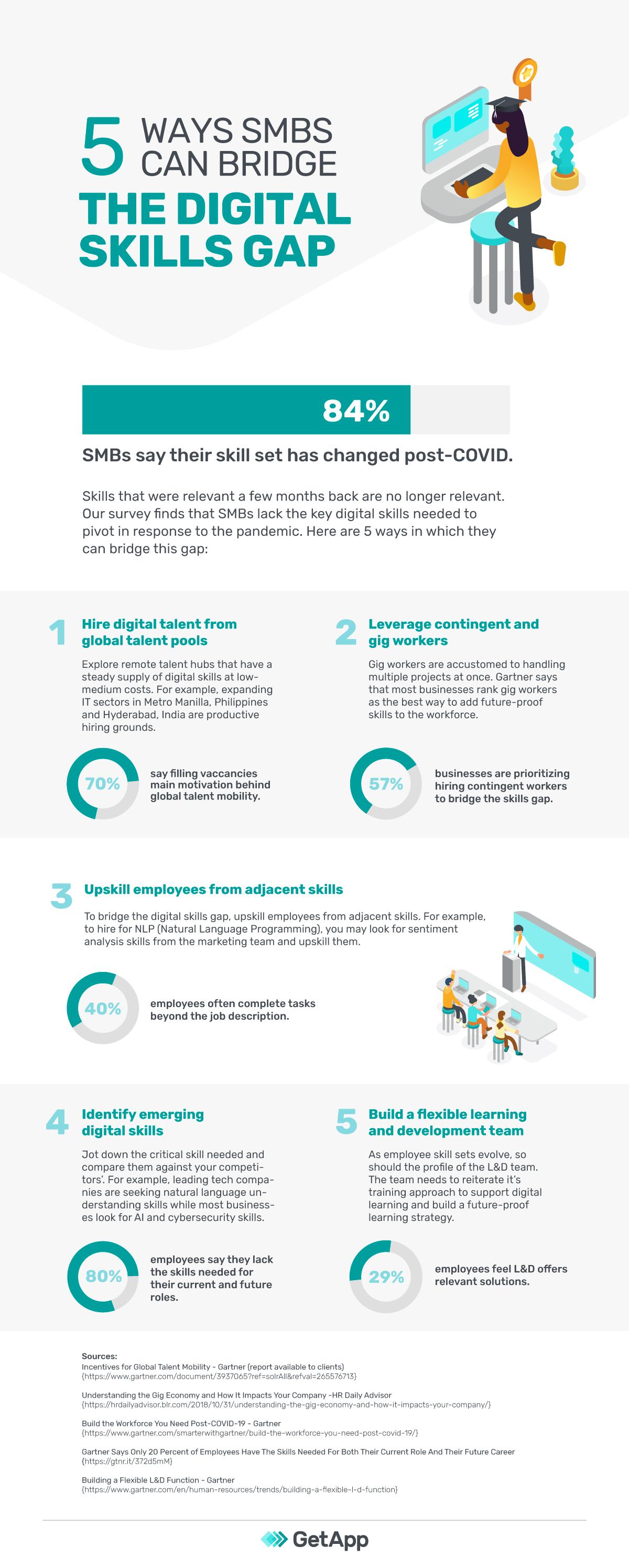 Ways to bridge digital skills gap