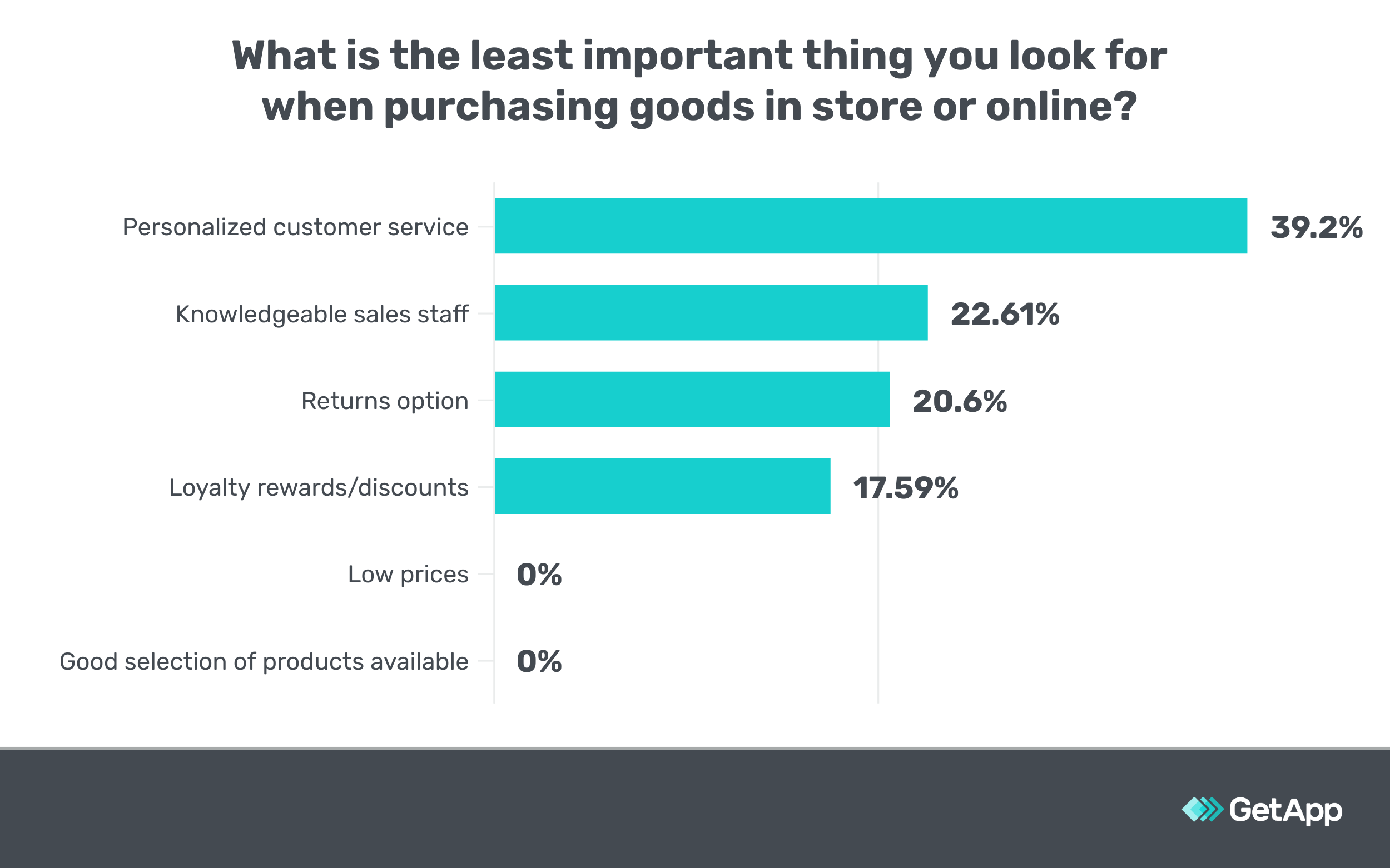 Bar chart showing that personalized customer service is the least important factor in purchase decisions
