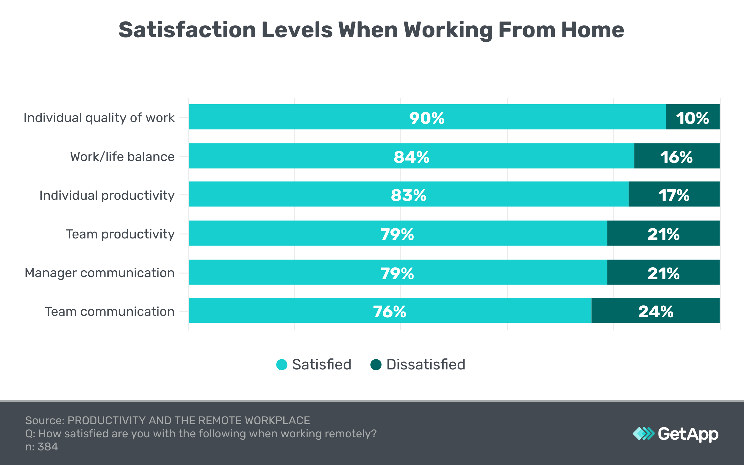 employee satisfaction levels about work from home WFH
