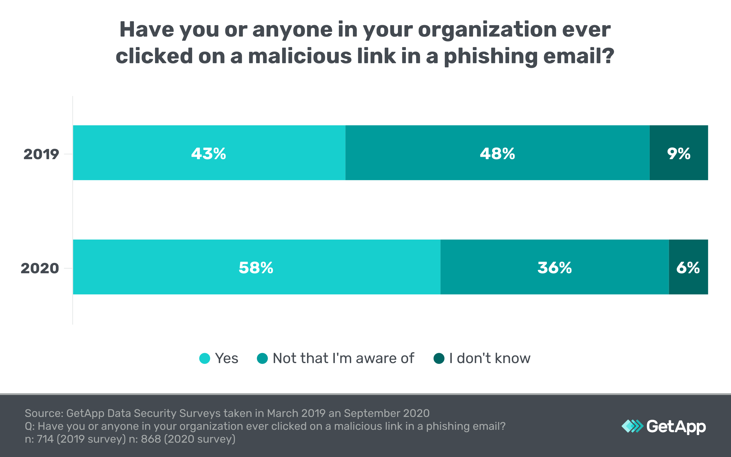 Graphic showing an increase in the percentage of people who click on phishing emails.