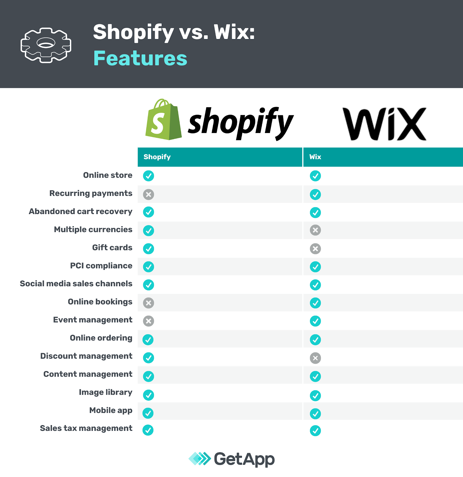 Shopify vs. Wix infographic