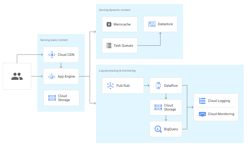 Flowchart to build an app using Google App Engine