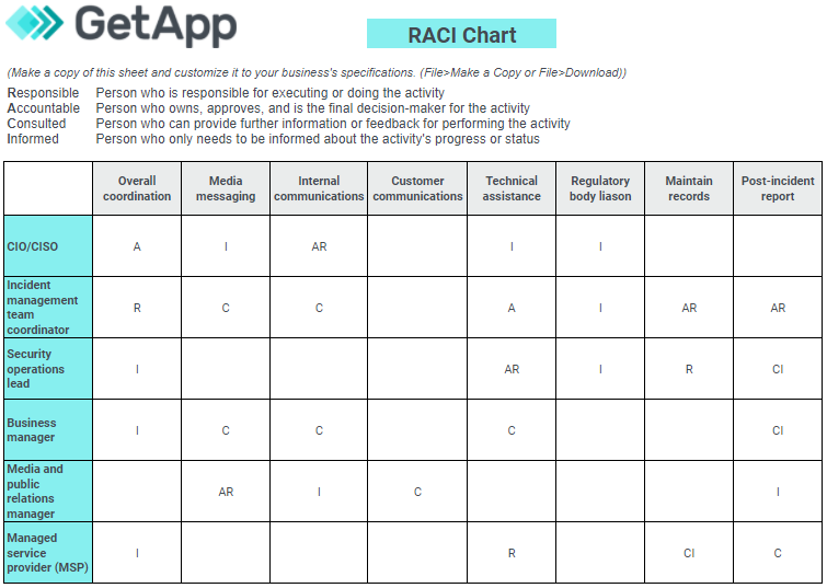 Click here to download GetApp's RACI chart template